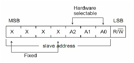 7 bit device addressing