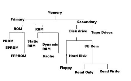 embedded systems memory