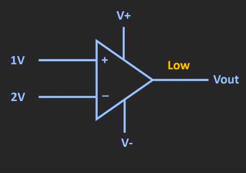 op amp as a comparator with output low