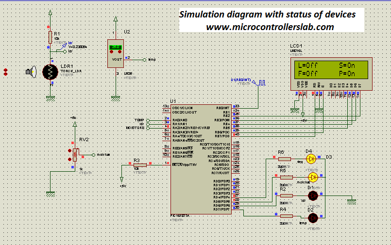 Simulation diagram with status of devices