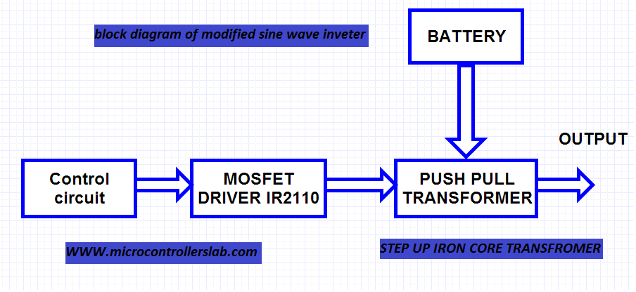 Modified Sine Wave Inverter Using Pic Microcontroller