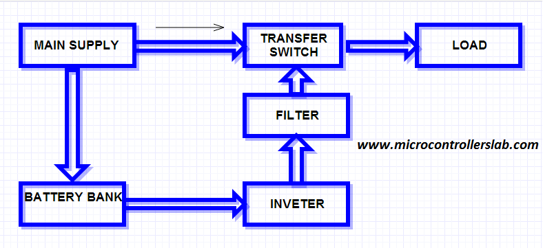 Offline UPS block diagram ups uninterruptible power supply circuit diagram wiring diagram of usb hub at bakdesigns.co