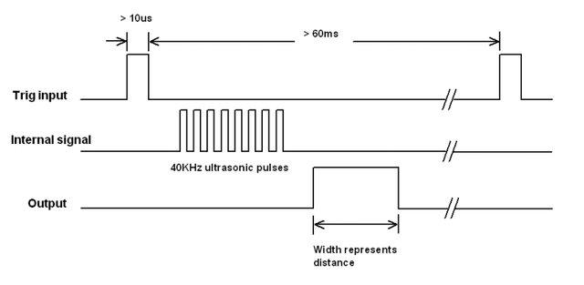 Timing diagram HC-SR04