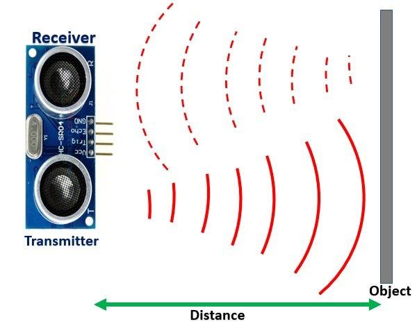 Ultrasonic sensor HC-SR04 working