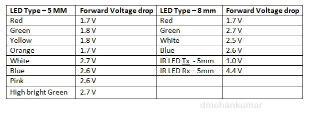 LED forward voltage drop according to color and size