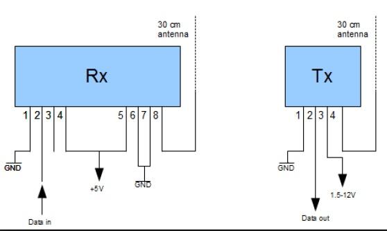 RF module