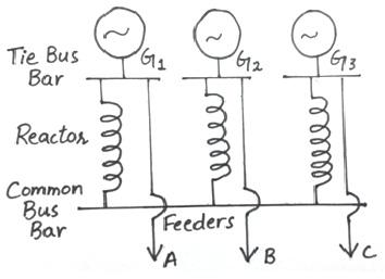 reactors in tie bar system