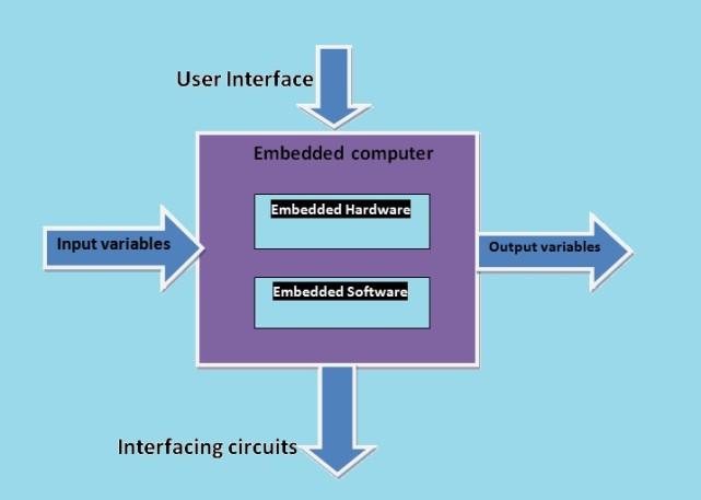 Embedded system basic building block