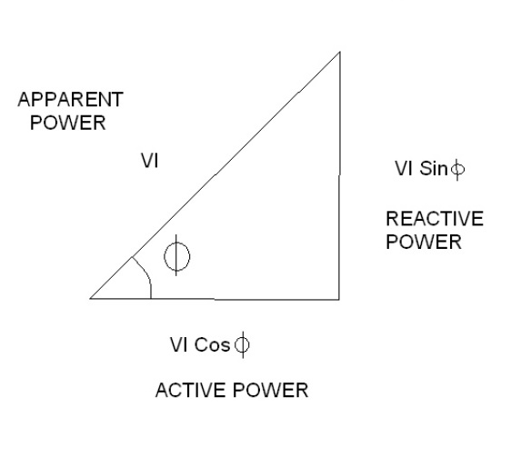 power factor improvements
