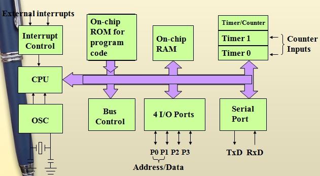 8051 microcontroller block diagram