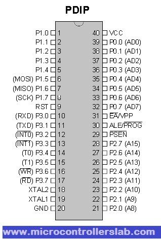 ic 8051 pin diagram    8051    microcontroller history architecture programming     8051    microcontroller history architecture programming
