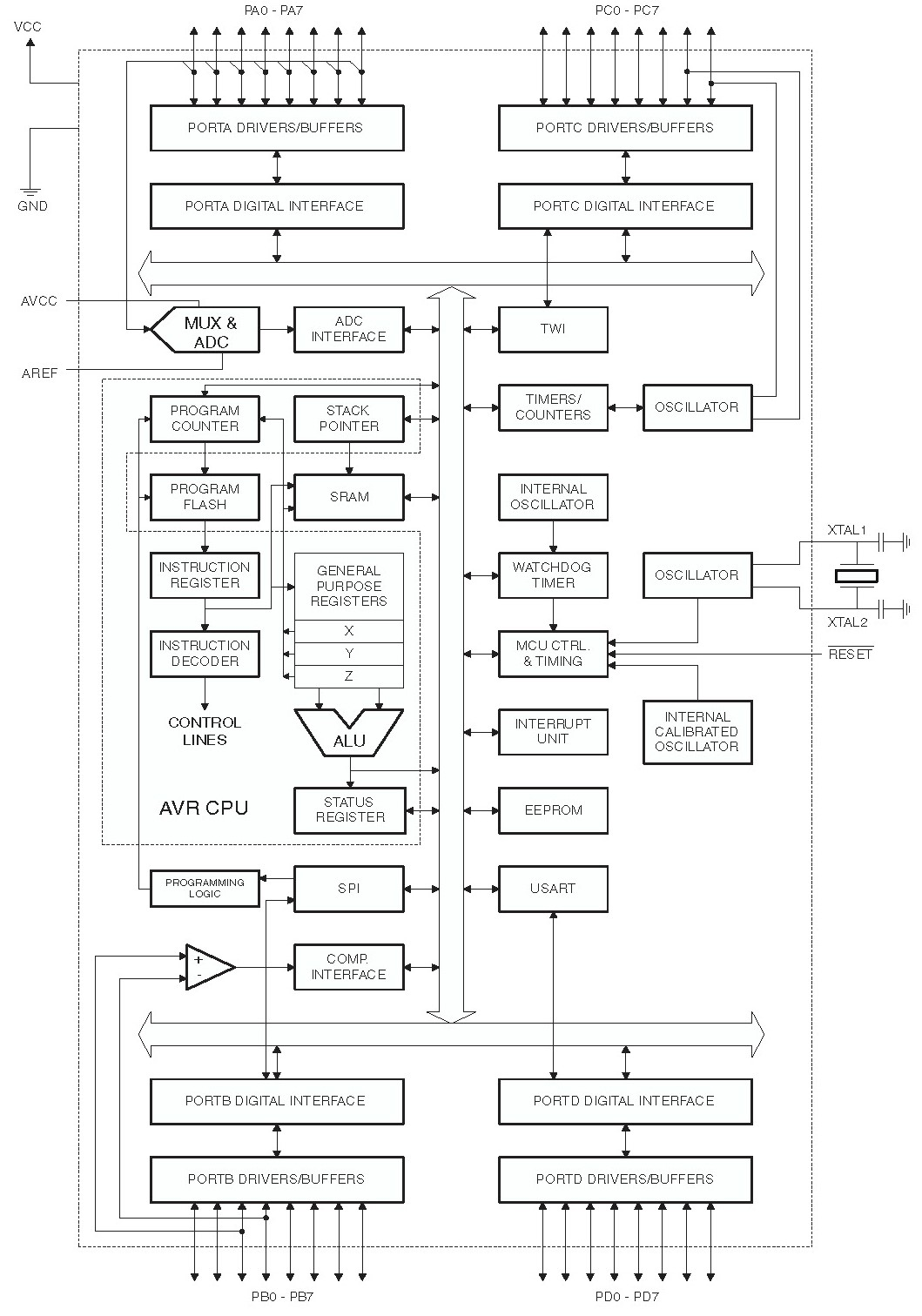 Block Diagram Atmega16