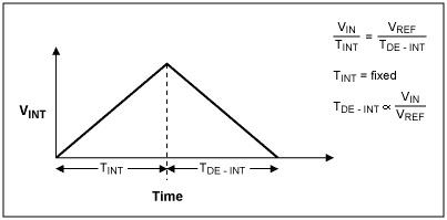 Dual-slope integration