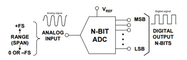 Input and output definitions of an Analog to Digital converter