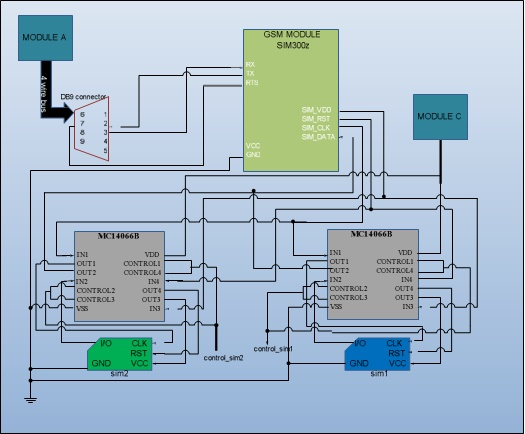 Integration of Cellular Mobile Networks Module B