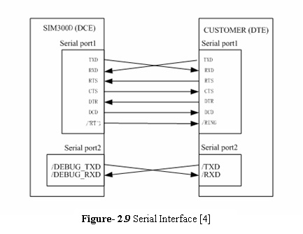 SIM300D serial interfaceSIM300D serial interface