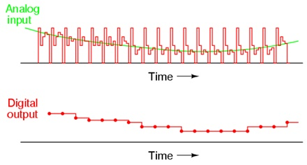 resolution and relationship between analogue inputs outputs