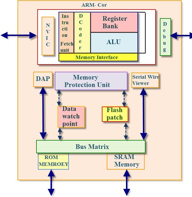 CORETEX M3 MICROCONTROLLER architecture