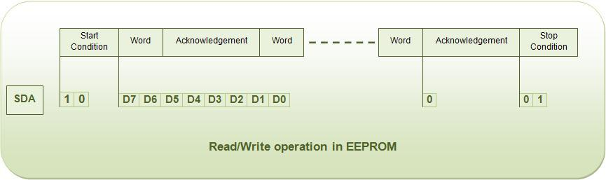 Read_Write operation in EEPROM
