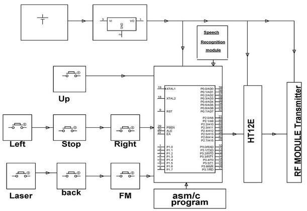 Transmitter block diagram of robotic car