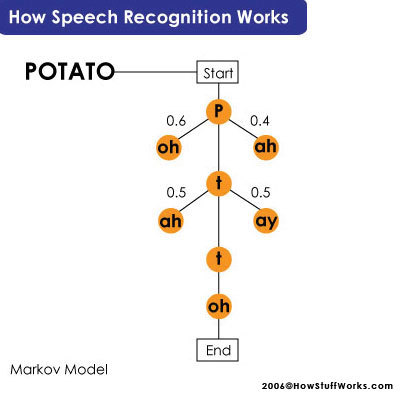 VOICE RECOGNITION SECURITY SYSTEM tree