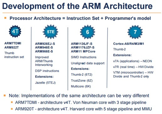 arm microcontroller architecture