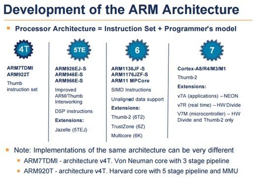 arm microcontroller architecture