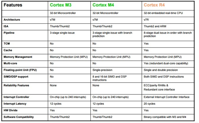 comparison of different cortex arm microcontrollers