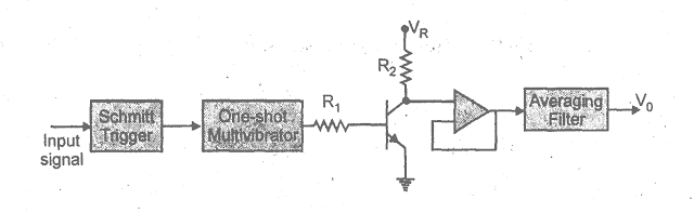 Block Diagram of F-V converter