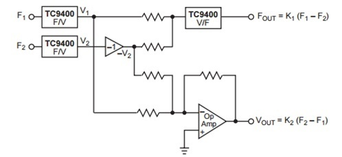Frequency difference Measurement