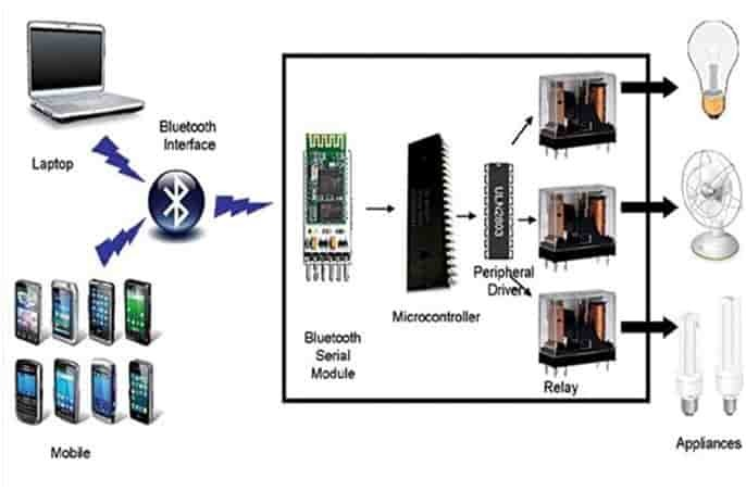 bluetooth based home automation system using android phone