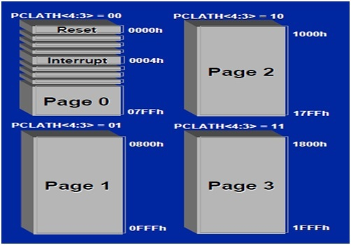 program-memory-pages