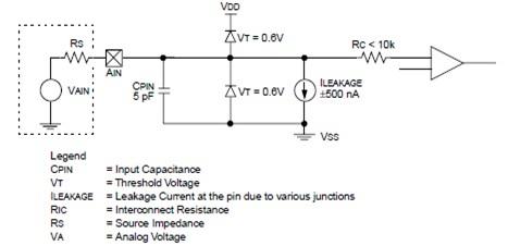 Analog Input Model of Comparator