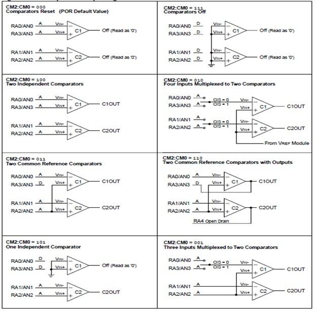 pic microcontroller comparator module