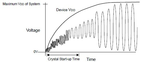 Start-up Characteristics of Crystal Oscillator