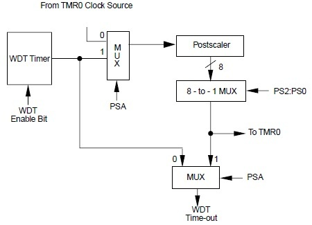 Block Diagram of Watchdog Timer