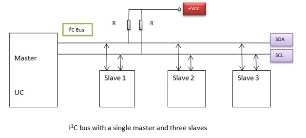 I2C COMMUNICATION