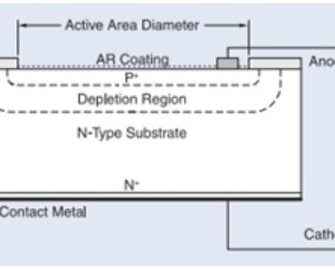 photodiode construction