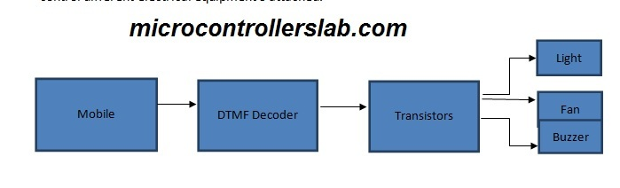 DTMF Home automation system block diagram