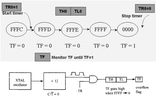 8051 Timer How To Generate Delay Using 8051 Microcontroller Timers