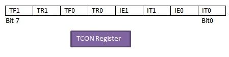 8051 timer0 control register
