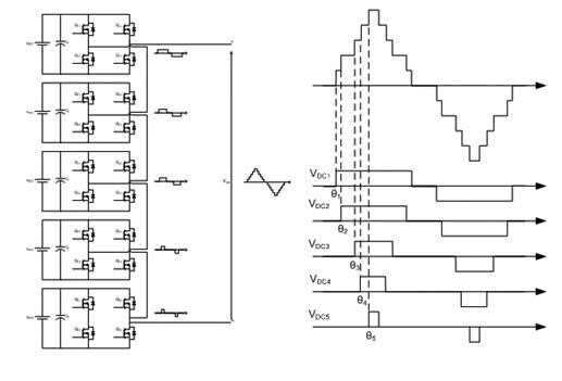 Cascade H bridge multilevel inverter