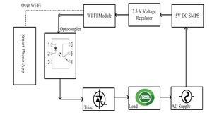IOT Based Load Control Over Standalone Wifi