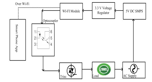 iot based load control over standalone wi