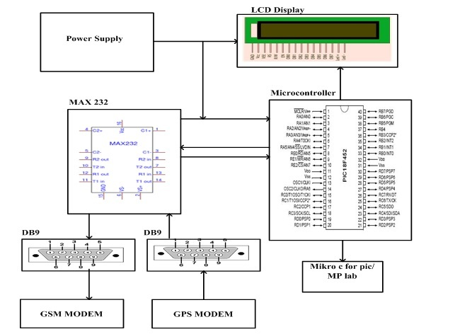 Vehicle tracking system through gps gsm modules microcontrollers lab vehicle tracking system through gps ccuart Images