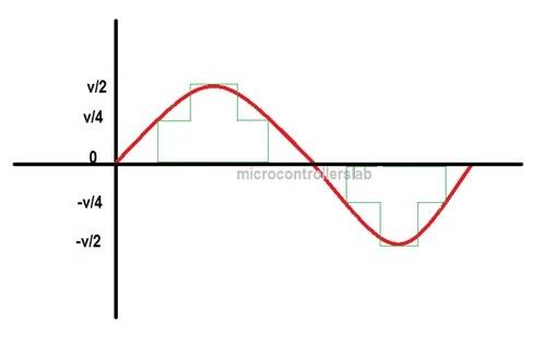 inverter modified sine wave