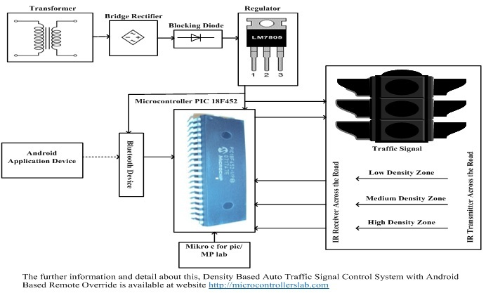 Density Based Auto Traffic Signal Control with Android Based Remote Override System