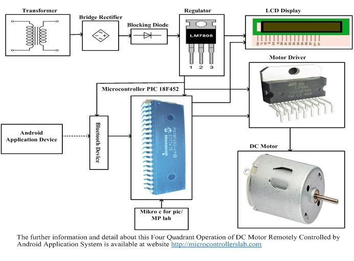 Four Quadrant Operation of DC Motor Remotely Controlled by Android Application System