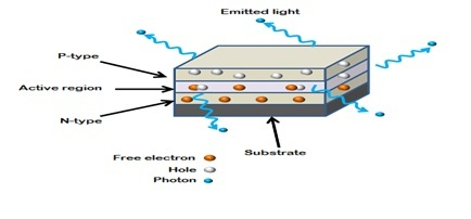 Light Emitting Diode construction