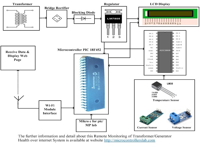 Remote Monitoring of Transformer Generator Health over Internet System